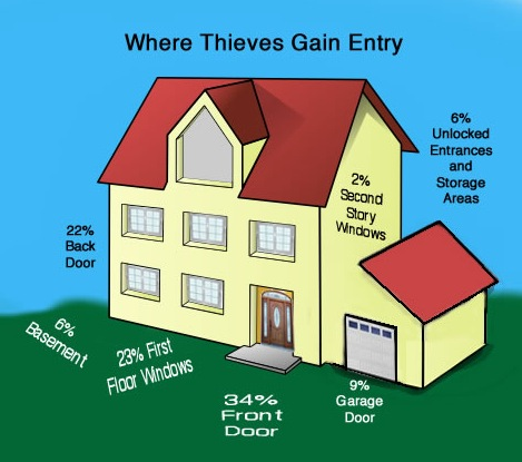 Where Thieves Gain Entry Graphic